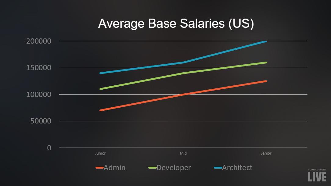Salesforce Average Base Salaries